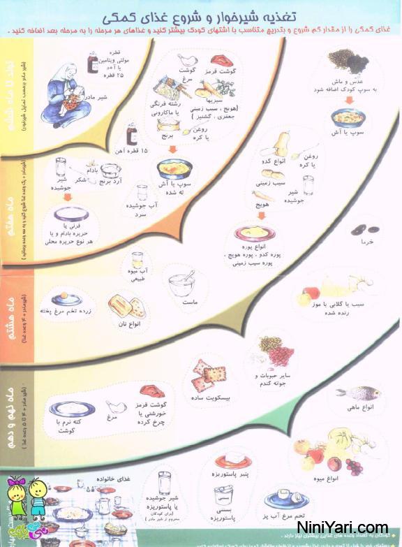 غذای کودک زیر یکسال، عکس کارت واکسن
